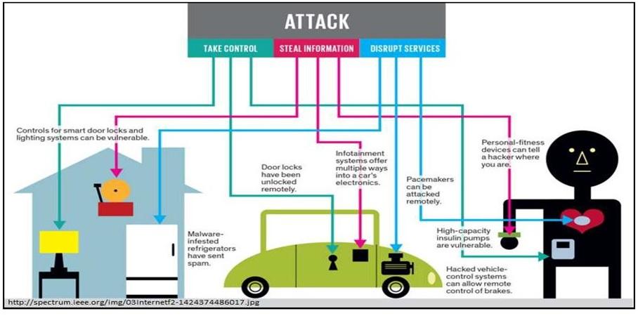IoT Cyber Attacks
