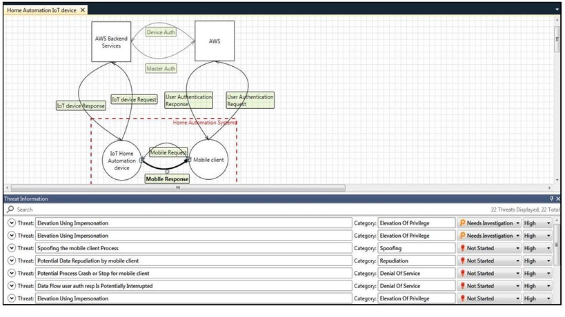 Threat-modelling-simple-home-automation-aujas