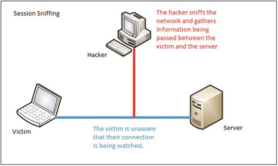 session-hijacking-example