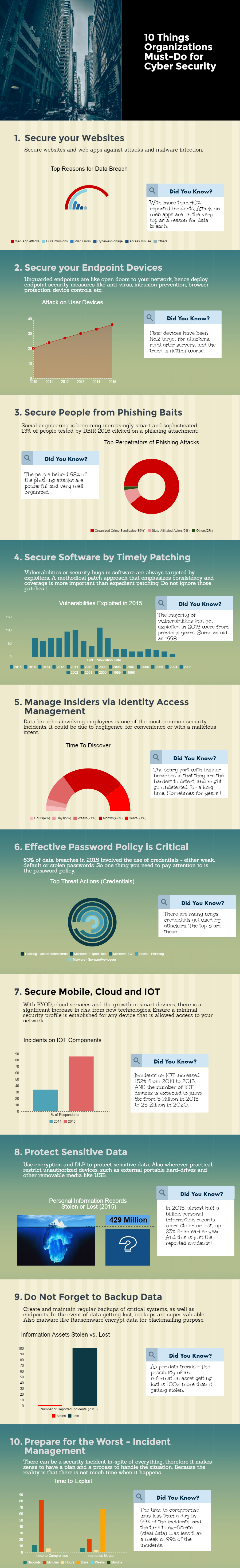 10-things-organizations-must-do-for-cyber-security-2016 2
