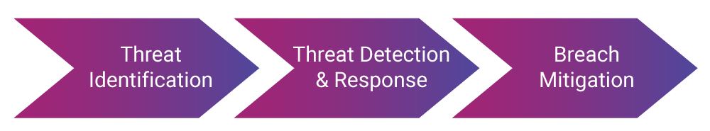 Managed detection & response services