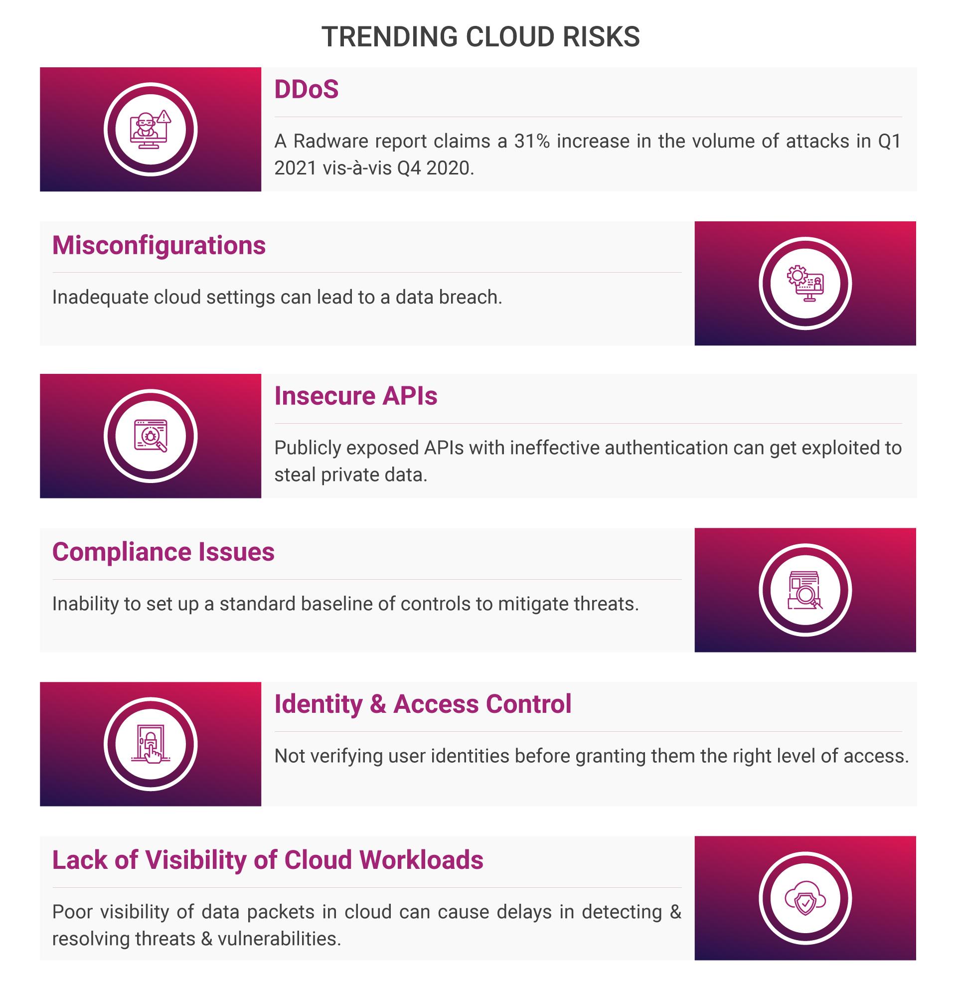 Trending Cloud Risks