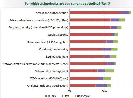 IT_Security_technology_spend_2016.jpg