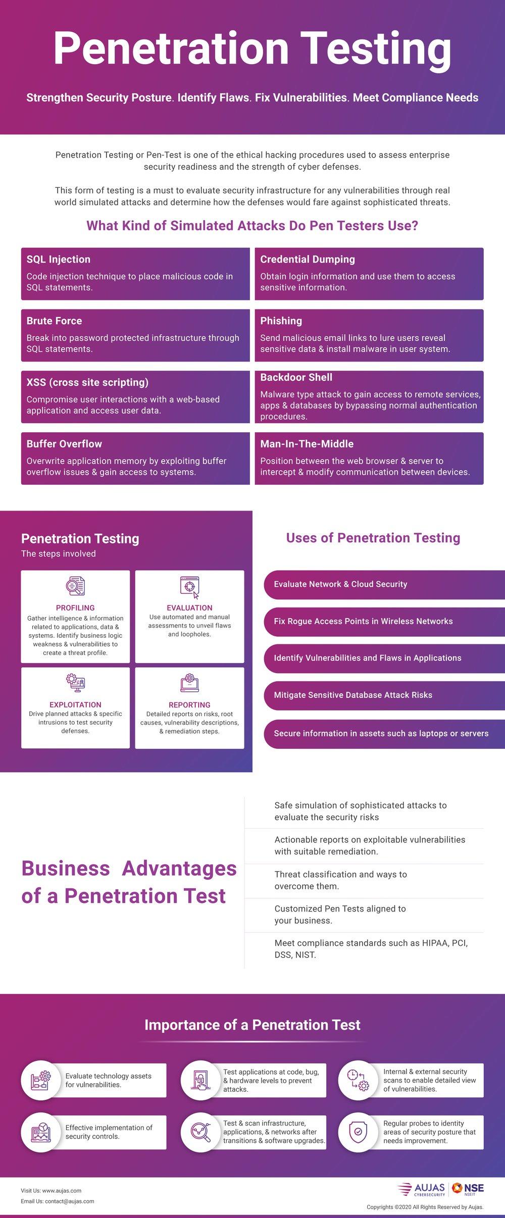 Penetration testing Advantages