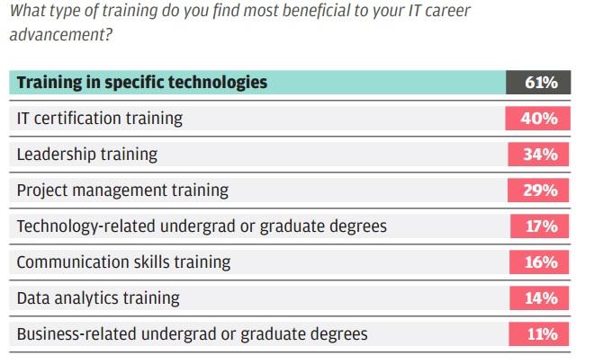 Preferred_trainings_by_IT_pros_2016.jpg