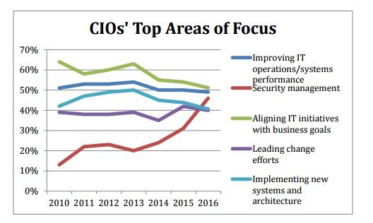 Security_in_Top3_Priorities_for_CIOs_2016.jpg
