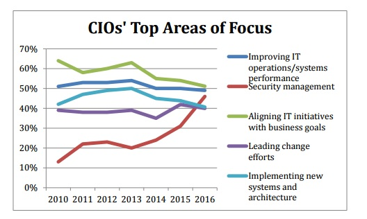 Security_in_Top3_Priorities_for_CIOs_2016.jpg