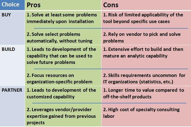 security-analytics-choices-pros-cons-gartner.jpg