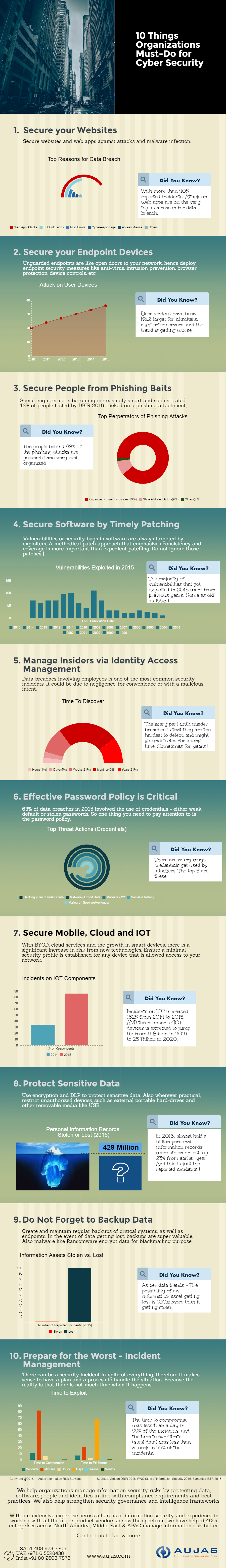 10 things organizations must-do from a cyber security perspective in 2016